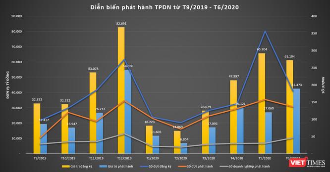 Tình hình phát hành trái phiếu doanh nghiệp giai đoạn T9/2019 đến T6/2020