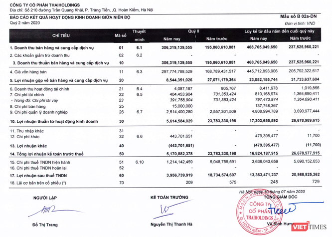 Báo cáo kết quả kinh doanh quý 2 và lũy kế 6 tháng đầu năm của Thaiholdings (Nguồn: THD)