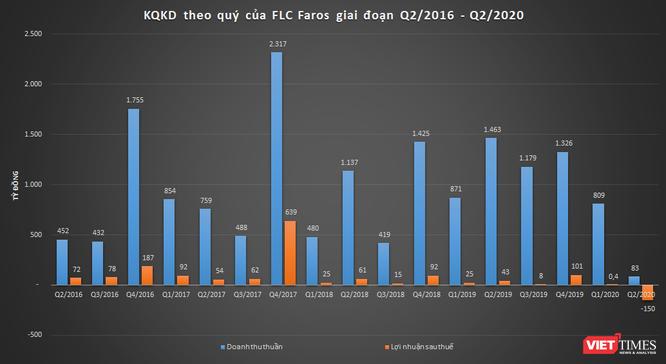 Kết quả kinh doanh hàng quý của FLC Faros giai đoạn Q2/2016 - Q2/2020