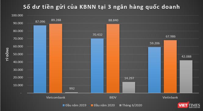 Diễn biến số dư tiền gửi của Kho bạc Nhà nước tại Vietcombank, BIDV và Vietinbank