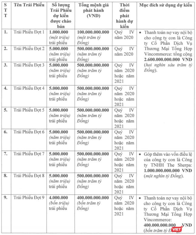 9 đợt phát hành trái phiếu và mục đích sử dụng dự kiến của Masan (Nguồn: Masan)