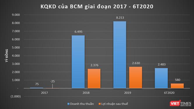 Kết quả kinh doanh của BCM giai đoạn 2017 - 6T2020 (Nguồn: BCM)