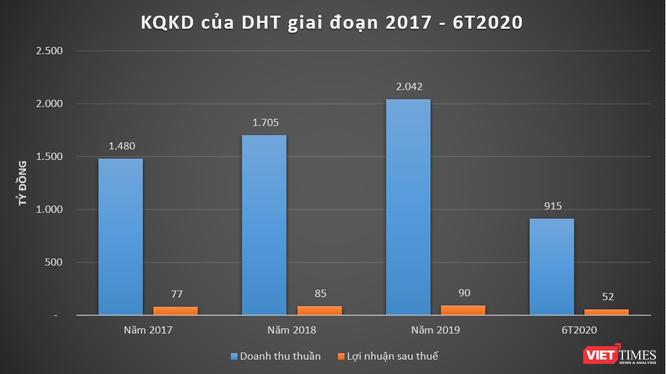 Kết quả kinh doanh của DHT giai đoạn 2017 - 6T2020 (Nguồn: BCTC DHT)