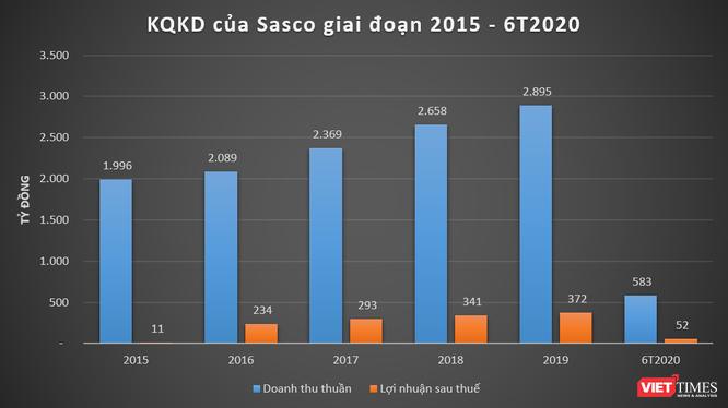 Kết quả kinh doanh các năm gần đây của Sasco (Nguồn: BCTC Sasco)