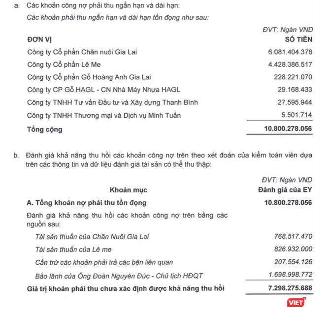 """1.700 tỷ đồng công nợ phải thu của HAG được """"bầu"""" Đức bảo lãnh ảnh 1"""