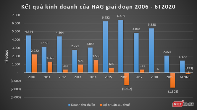 """1.700 tỷ đồng công nợ phải thu của HAG được """"bầu"""" Đức bảo lãnh ảnh 2"""