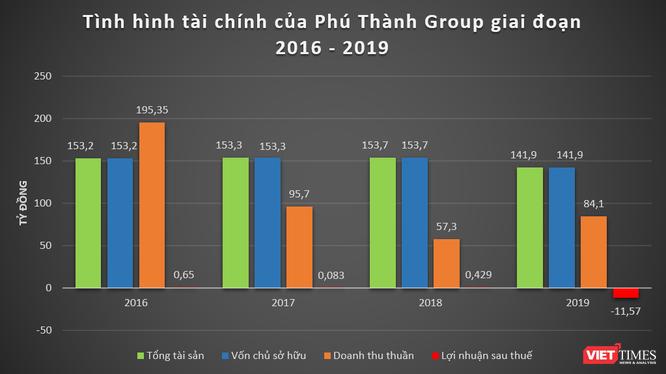 Tình hình tài chính của Phú Thành Group giai đoạn 2016 - 2019