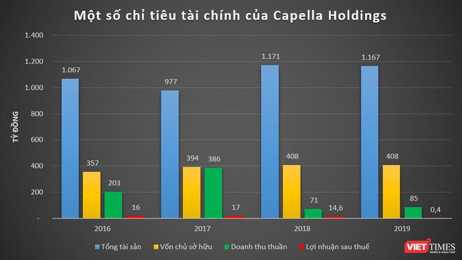 Tập đoàn Capella của đại gia Nguyễn Cao Trí mạnh cỡ nào? ảnh 2