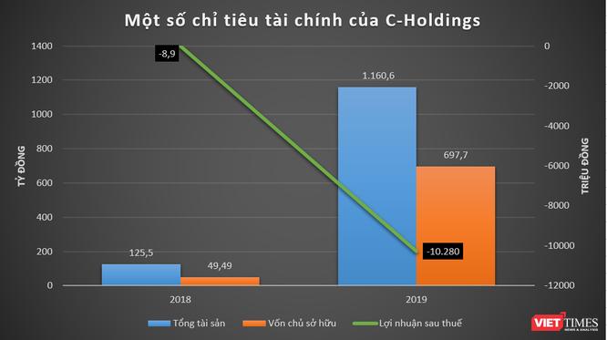 """Chưa có doanh thu, C-Holdings của Cường """"đô la"""" vẫn đang lỗ ảnh 1"""