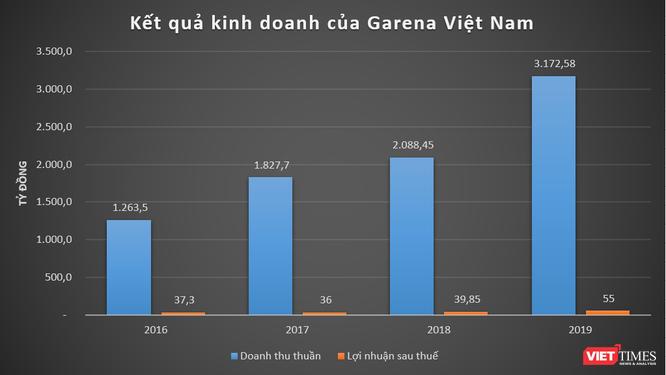 """Liên Minh Huyền Thoại, Garena, AirPay: Cổng kiếm tiền cho """"kỳ lân"""" Sea Limited ở Việt Nam ảnh 2"""