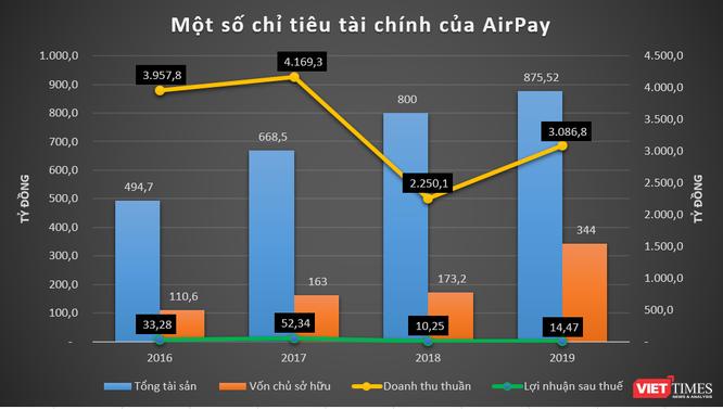 """Liên Minh Huyền Thoại, Garena, AirPay: Cổng kiếm tiền cho """"kỳ lân"""" Sea Limited ở Việt Nam ảnh 3"""