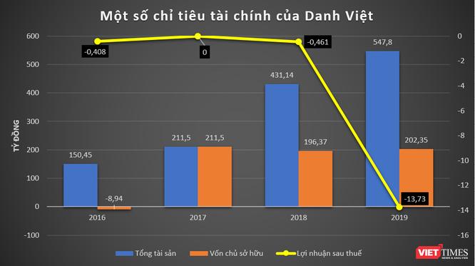 9x Lại Minh Hậu, Cty Danh Việt và khoản nợ 1.500 tỷ đồng ảnh 1