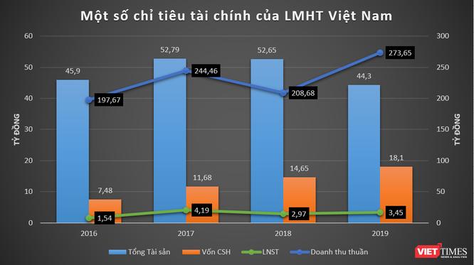 """Liên Minh Huyền Thoại, Garena, AirPay: Cổng kiếm tiền cho """"kỳ lân"""" Sea Limited ở Việt Nam ảnh 1"""