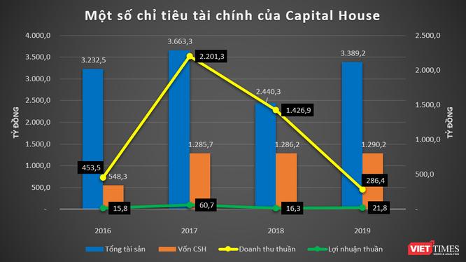 600 tỷ đồng chảy về EcoCity Premia của Captital House ảnh 2