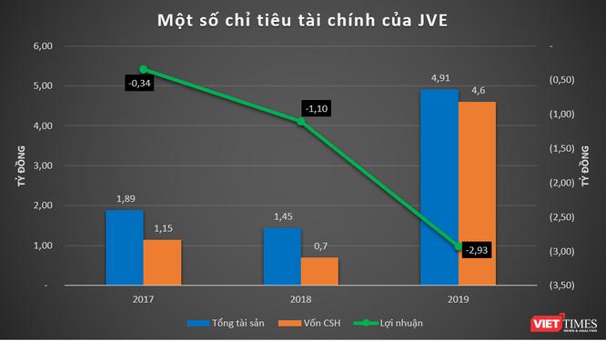 3 năm không doanh thu của JVE: Doanh nghiệp đề xuất cải tạo sông Tô Lịch ảnh 1