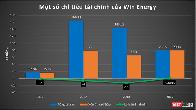 """""""Soi"""" thực lực nhóm Win Energy: DN năng lượng Trung Quốc tham vọng chơi lớn ở Việt Nam ảnh 3"""
