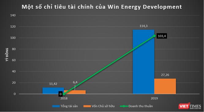 """""""Soi"""" thực lực nhóm Win Energy: DN năng lượng Trung Quốc tham vọng chơi lớn ở Việt Nam ảnh 1"""