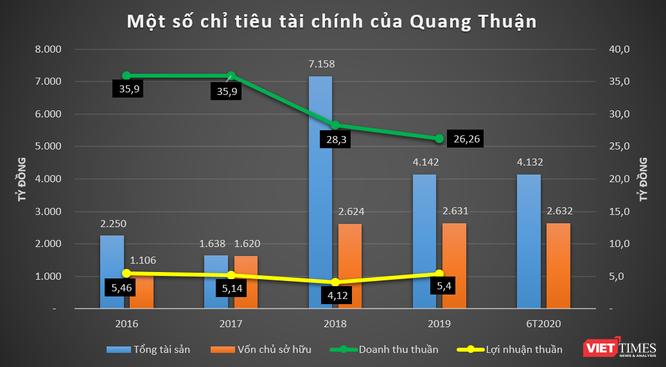 Thực lực CTCP Đầu tư Quang Thuận - DN hút 9.450 tỷ đồng chỉ trong một tháng ảnh 1