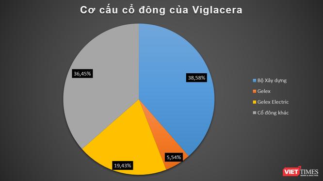 """Gelex nâng giá chào mua cp VGC, """"game"""" Viglacera sắp tới hồi kết? ảnh 1"""