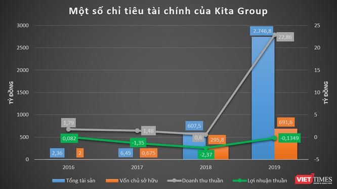 """Định vị """"hệ sinh thái"""" Kita Group của đại gia Nguyễn Duy Kiên ảnh 2"""