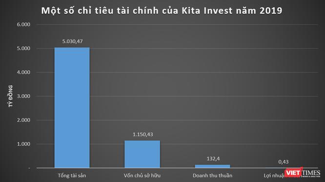 """Định vị """"hệ sinh thái"""" Kita Group của đại gia Nguyễn Duy Kiên ảnh 1"""