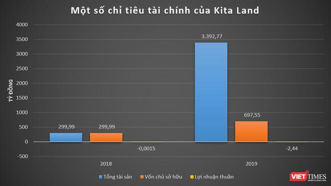 """Định vị """"hệ sinh thái"""" Kita Group của đại gia Nguyễn Duy Kiên ảnh 3"""