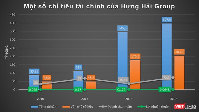 Hé lộ tài chính nhóm Hưng Hải Group ảnh 1