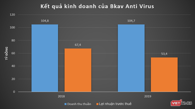 Không phải Bphone, Bkav vẫn sống nhờ phần mềm diệt virus ảnh 2