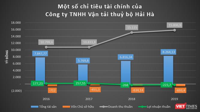 """Công ty Vận tải thủy bộ Hải Hà: """"Đại gia"""" đóng thuế lớn nhất Thái Bình ảnh 1"""