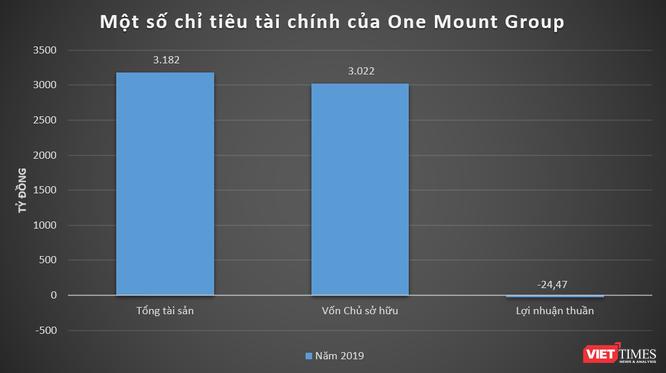 Hệ sinh thái One Mount Group: OneID, One Distribution, 1MG Housing và... ảnh 1