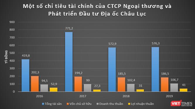 """""""Khủng"""" như Doji của đại gia Đỗ Minh Phú: Doanh thu chấp cả SJC và PNJ cộng lại! ảnh 5"""