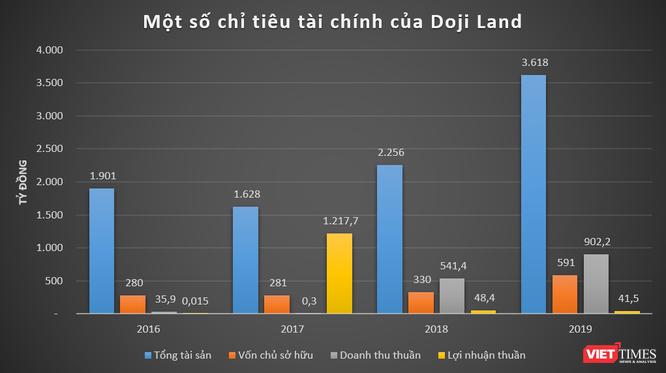 """""""Khủng"""" như Doji của đại gia Đỗ Minh Phú: Doanh thu chấp cả SJC và PNJ cộng lại! ảnh 4"""
