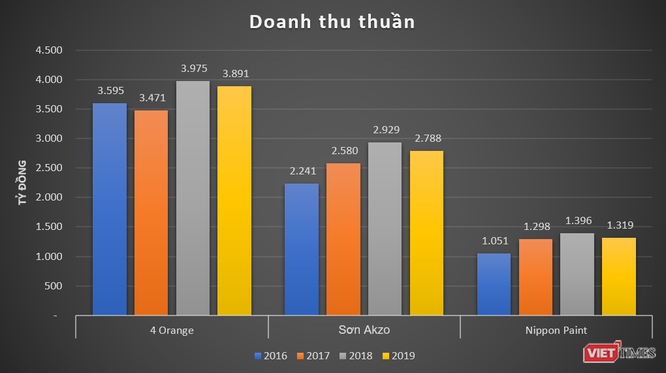 """3 đồng doanh thu lại bỏ túi 1 đồng lời, 4 Oranges """"hái tiền"""" nghìn tỷ ở Việt Nam ảnh 1"""