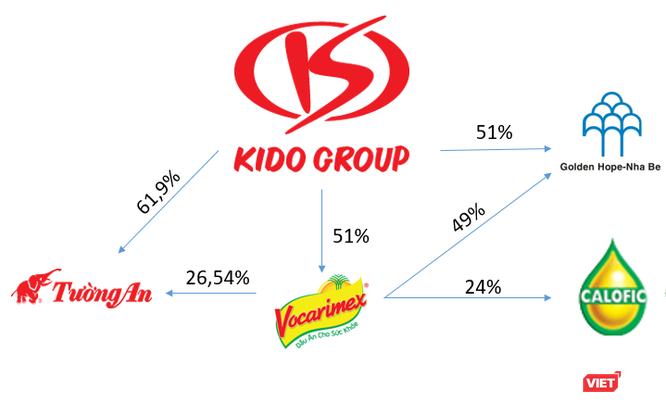 """Calofic và vị thế của """"ông trùm"""" dầu ăn Kido Group ảnh 4"""