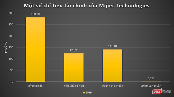 Hoạt động của Mipec và các đơn vị thành viên ảnh 5