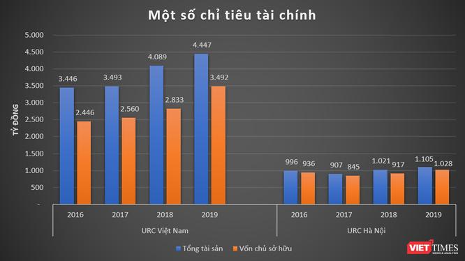 """URC vẫn kiếm bộn tiền từ Việt Nam hậu """"scandal"""" C2, Rồng đỏ ảnh 2"""