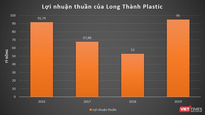 """Nhựa Long Thành nhà thiếu gia Minh """"nhựa"""" làm ăn thế nào? ảnh 1"""