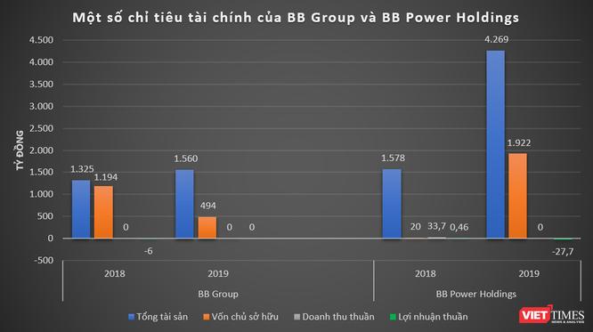 """BB Group: """"Người anh em"""" bí ẩn của Bitexco ảnh 1"""
