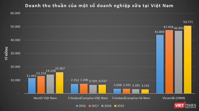 """""""So găng"""" kết quả kinh doanh của FrieslandCampina và Nestlé tại Việt Nam ảnh 1"""