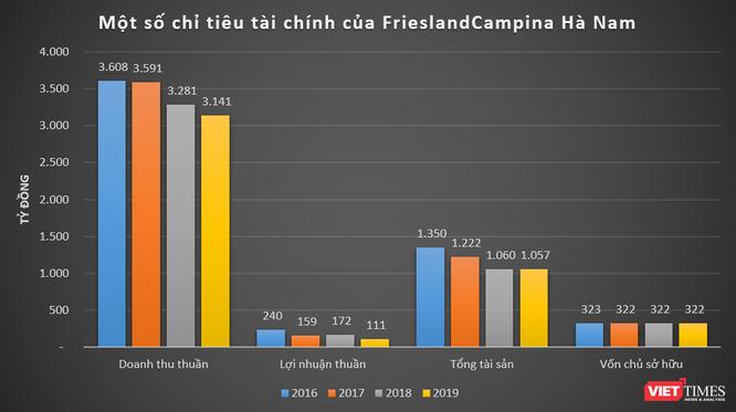 """""""So găng"""" kết quả kinh doanh của FrieslandCampina và Nestlé tại Việt Nam ảnh 3"""