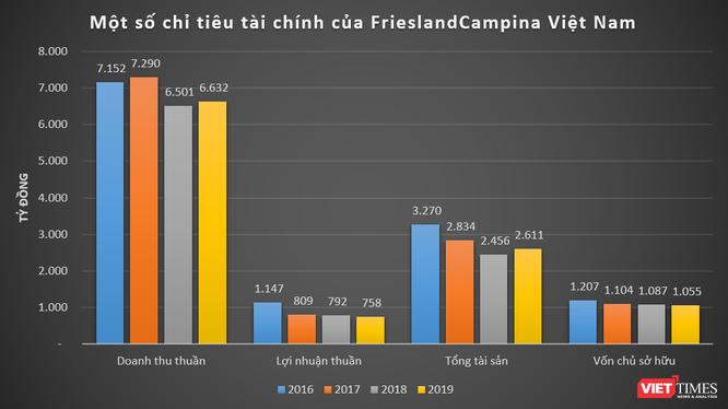 """""""So găng"""" kết quả kinh doanh của FrieslandCampina và Nestlé tại Việt Nam ảnh 2"""