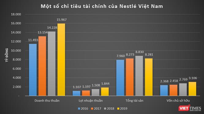 """""""So găng"""" kết quả kinh doanh của FrieslandCampina và Nestlé tại Việt Nam ảnh 5"""