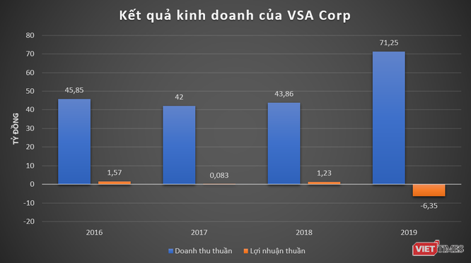 VSA Corp: Ông chủ hãng hàng không Vietstar Airlines đang làm ăn thế nào? ảnh 1