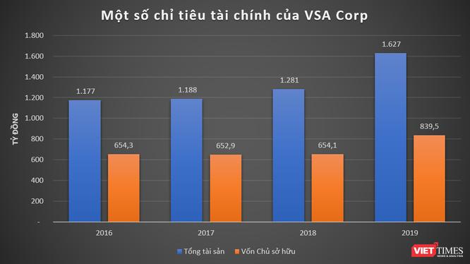 VSA Corp: Ông chủ hãng hàng không Vietstar Airlines đang làm ăn thế nào? ảnh 2