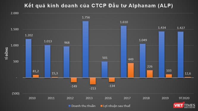 Alphanam Group: 25 năm nhìn lại ảnh 1