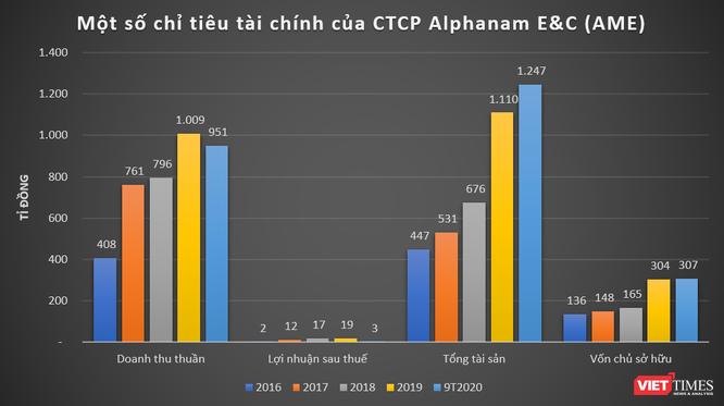 Alphanam Group: 25 năm nhìn lại ảnh 2