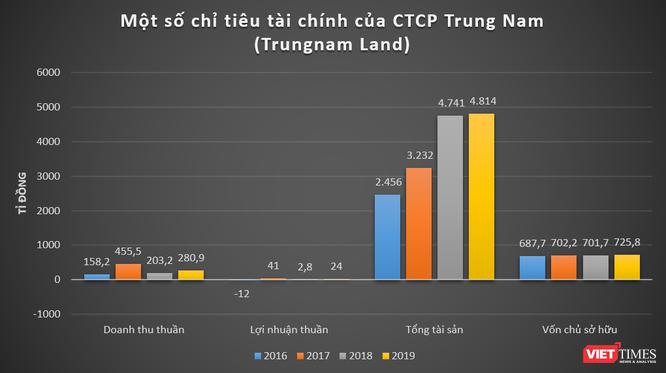 Trungnam Group mạnh cỡ nào? ảnh 4