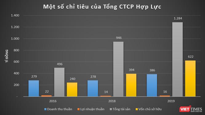 """Bao năm """"nuôi"""" Thanh Hoá FC, """"bầu"""" Đệ giàu đến đâu? ảnh 1"""