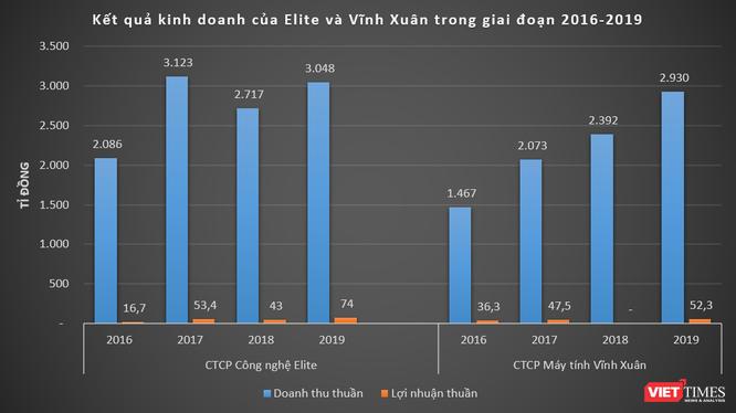 Doanh thu nghìn tỉ của Elite, Vĩnh Xuân - đại lý phân phối CPU AMD tại Việt Nam ảnh 1