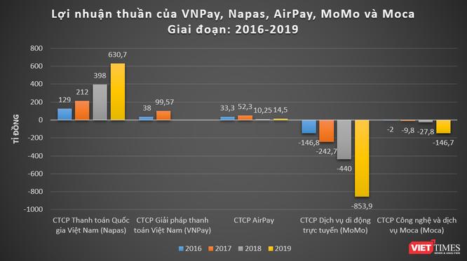 """VNPay: Phác hoạ """"kỳ lân công nghệ"""" thứ 2 của Việt Nam ảnh 1"""